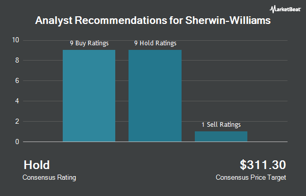 Analyst Recommendations for Sherwin-Williams (NYSE:SHW)