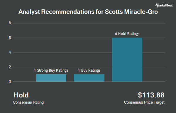 Analyst Recommendations for Scotts Miracle-Gro (NYSE:SMG)