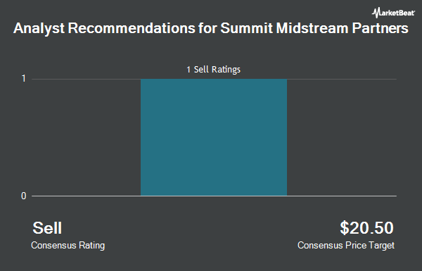 Analyst Recommendations for Summit Midstream Partners (NYSE:SMLP)