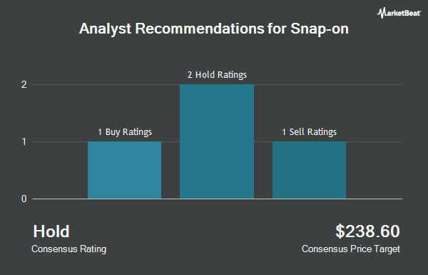 Analyst Recommendations for Snap-on (NYSE:SNA)