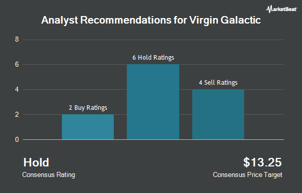 Analyst Recommendations for Virgin Galactic (NYSE:SPCE)