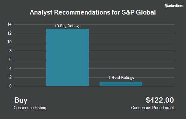 Analyst Recommendations for S&P Global (NYSE:SPGI)