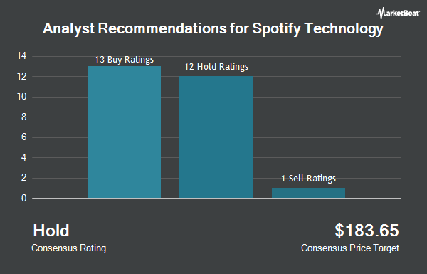 Analyst Recommendations for Spotify Technology (NYSE:SPOT)