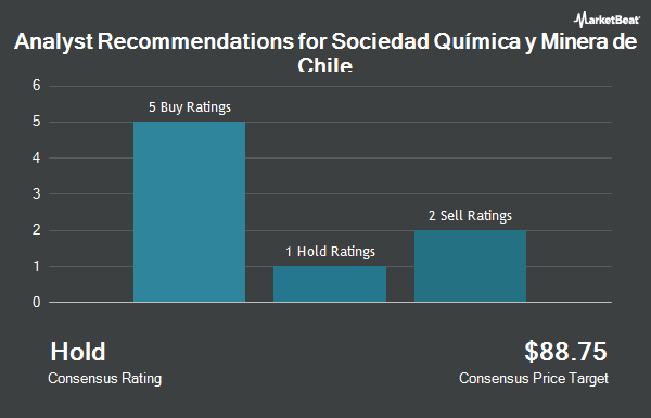 Analyst Recommendations for Sociedad Quimica y Minera de Chile (NYSE:SQM)