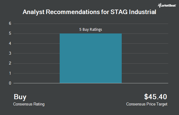 Analyst Recommendations for Stag Industrial (NYSE:STAG)
