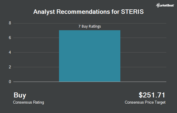 Analyst Recommendations for STERIS (NYSE:STE)
