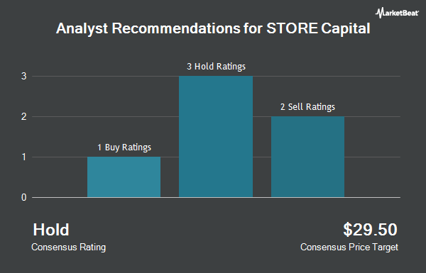 Analyst Recommendations for Store Capital (NYSE:STOR)