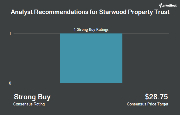 Starwood Property Trust Stwd Now Covered By Jpmorgan Chase Co
