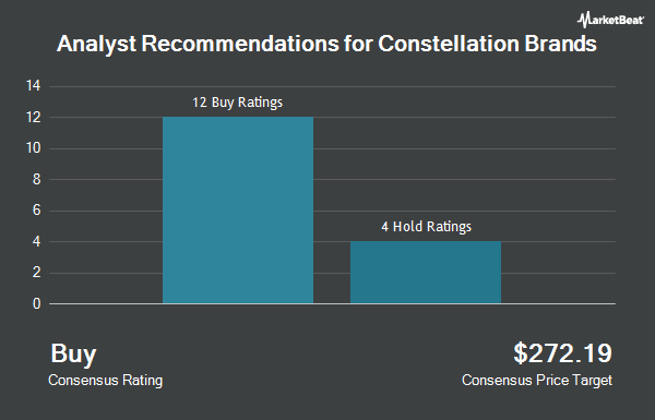Analyst Recommendations for Constellation Brands (NYSE:STZ)