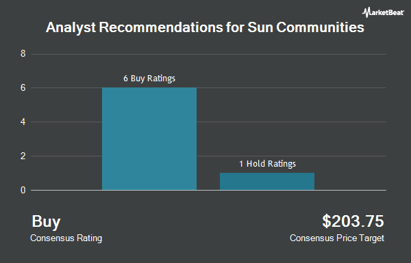 Analyst Recommendations for Sun Communities (NYSE:SUI)
