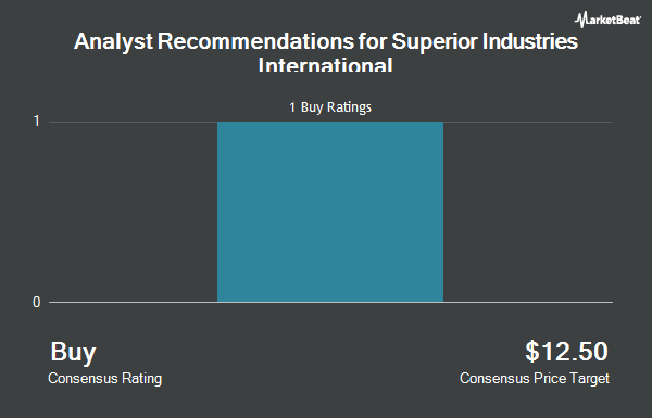 Analyst Recommendations for Superior Industries International (NYSE:SUP)