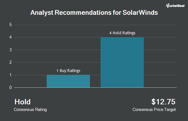 Analyst Recommendations for SolarWinds (NYSE:SWI)