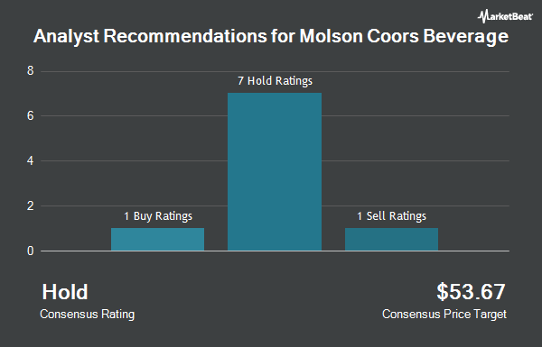 Analyst Recommendations for Molson Coors Brewing (NYSE:TAP)