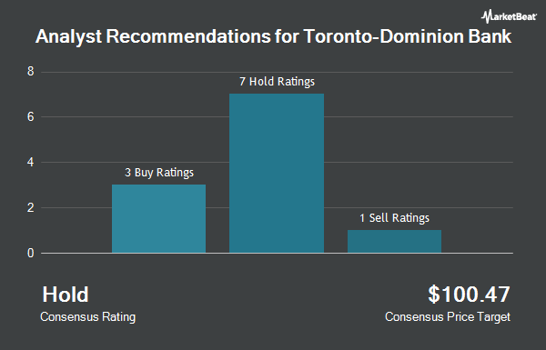 Analyst Recommendations for Toronto-Dominion Bank (NYSE:TD)