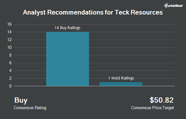 Analyst Recommendations for Teck Resources (NYSE:TECK)