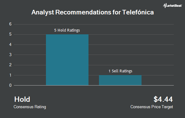 Analyst Recommendations for Telefónica (NYSE:TEF)