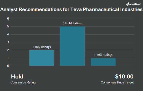 Analyst Recommendations for Teva Pharmaceutical Industries (NYSE:TEVA)