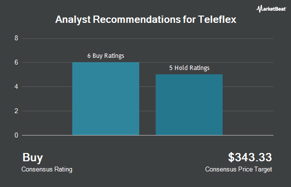 Analyst Recommendations for Teleflex (NYSE:TFX)