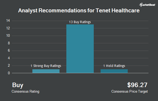 Analyst Recommendations for Tenet Healthcare (NYSE:THC)