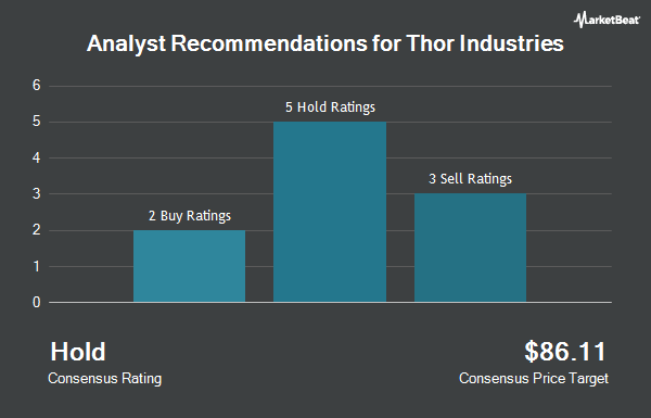 Analyst Recommendations for Thor Industries (NYSE:THO)