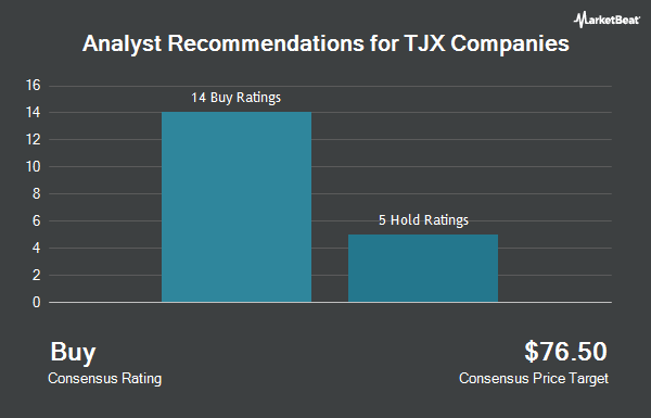 Analyst Recommendations for TJX Companies (NYSE:TJX)