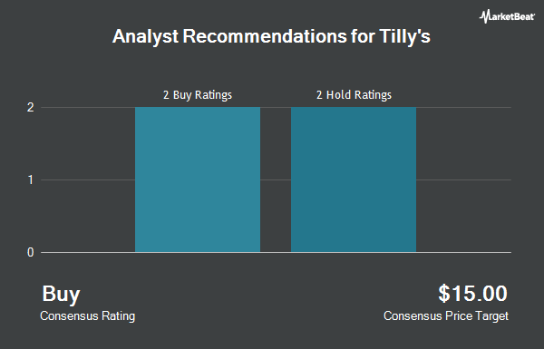 Analyst Recommendations for Tilly`s (NYSE:TLYS)