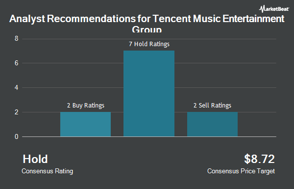 Analyst Recommendations for Tencent Music Entertainment Group (NYSE:TME)