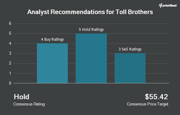Analyst Recommendations for Toll Brothers (NYSE:TOL)