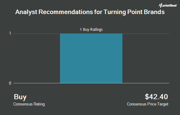 Analyst Recommendations for Turning Point Brands (NYSE:TPB)