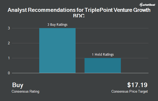 Analyst Recommendations for Triplepoint Venture Growth BDC (NYSE:TPVG)
