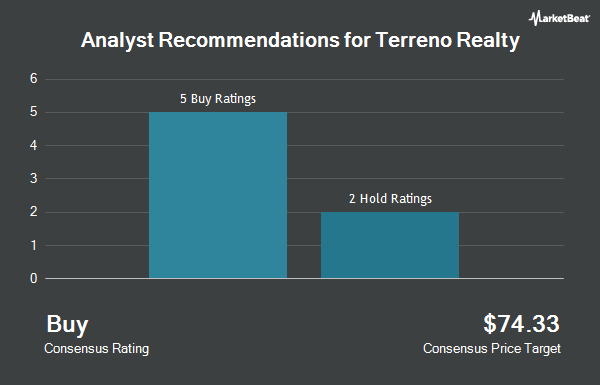 Analyst Recommendations for Terreno Realty (NYSE:TRNO)