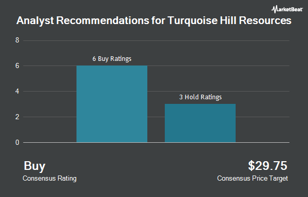 Analyst Recommendations for Turquoise Hill Resources (NYSE:TRQ)