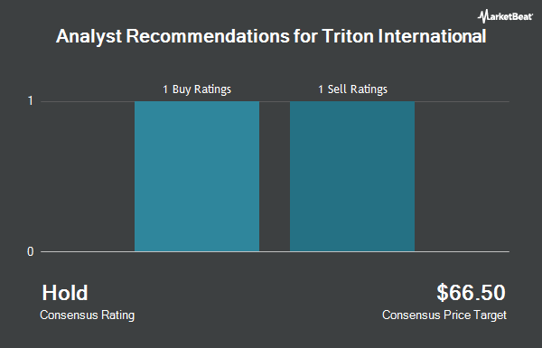Analyst Recommendations for Triton International (NYSE:TRTN)