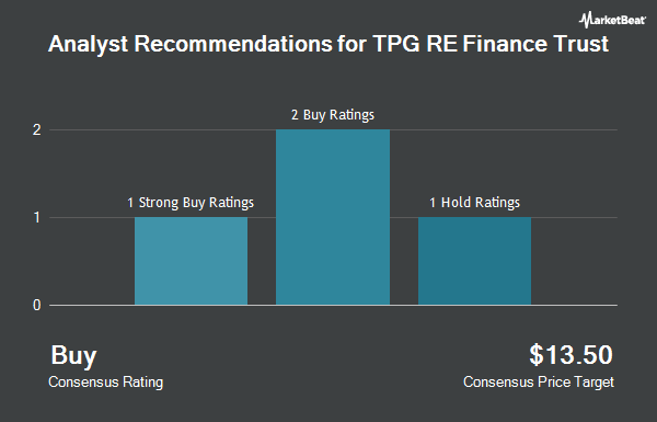 Analyst Recommendations for TPG RE Finance Trust (NYSE:TRTX)