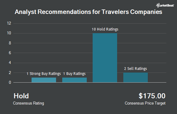 Analyst Recommendations for Travelers Companies (NYSE:TRV)