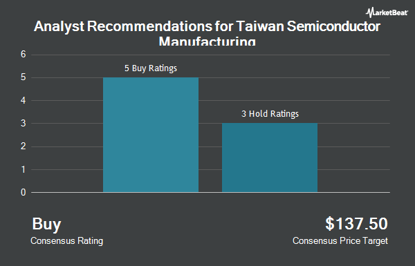 Analyst Recommendations for Taiwan Semiconductor Mfg. (NYSE:TSM)