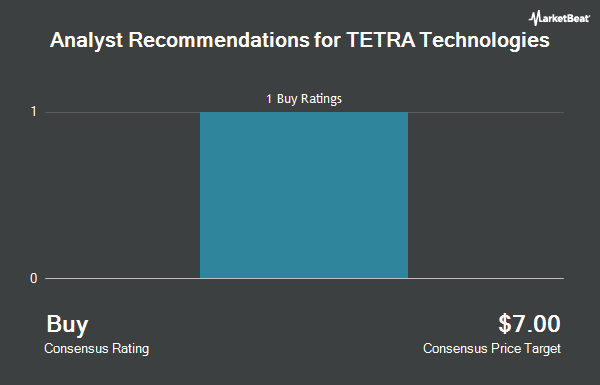 Analyst Recommendations for TETRA Technologies (NYSE:TTI)