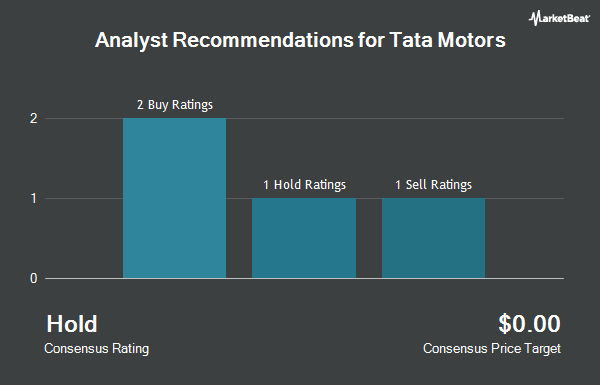 Analyst Recommendations for Tata Motors (NYSE:TTM)