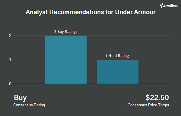 Analyst Recommendations for Under Armour (NYSE:UA)
