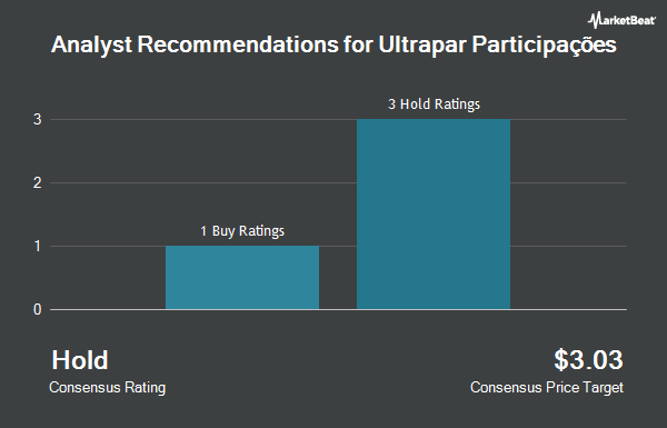 Analyst Recommendations for Ultrapar Participacoes (NYSE:UGP)