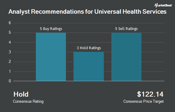 Analyst Recommendations for Universal Health Services (NYSE:UHS)
