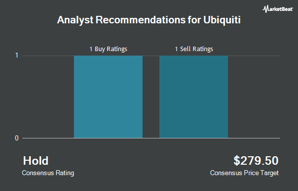 Analyst Recommendations for Ubiquiti (NYSE:UI)