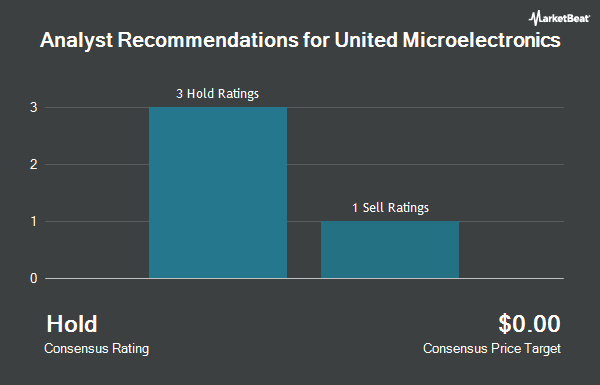 Analyst Recommendations for United Microelectronics (NYSE:UMC)
