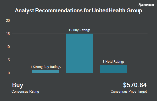 Analyst Recommendations for UnitedHealth Group (NYSE:UNH)