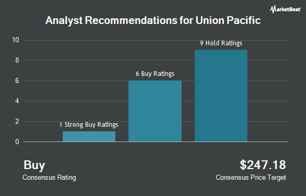 Analyst Recommendations for Union Pacific (NYSE:UNP)