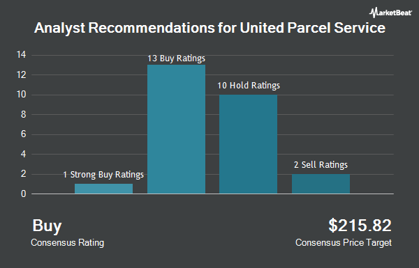 United Parcel Service, Inc  (NYSE:UPS) Receives $119 64