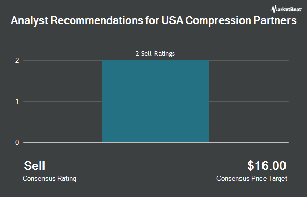 Analyst Recommendations for USA Compression Partners (NYSE:USAC)