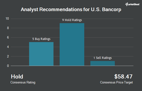 Analyst Recommendations for U.S. Bancorp (NYSE:USB)