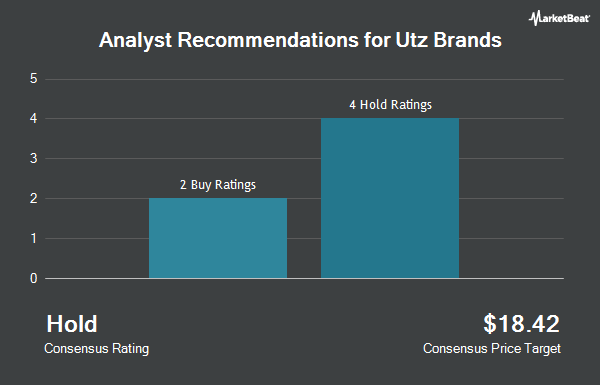 Analyst Recommendations for Utz Brands (NYSE:UTZ)