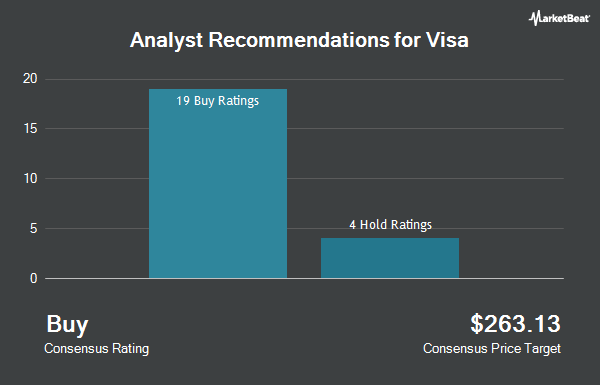 Analyst Recommendations for Visa (NYSE:V)